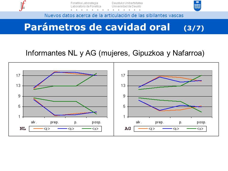 Parámetros de cavidad oral (3/7) Informantes NL y AG (mujeres, Gipuzkoa y Nafarroa) Fonetika Laborategia Deustuko Unibertsitatea Laboratorio de Fonéti