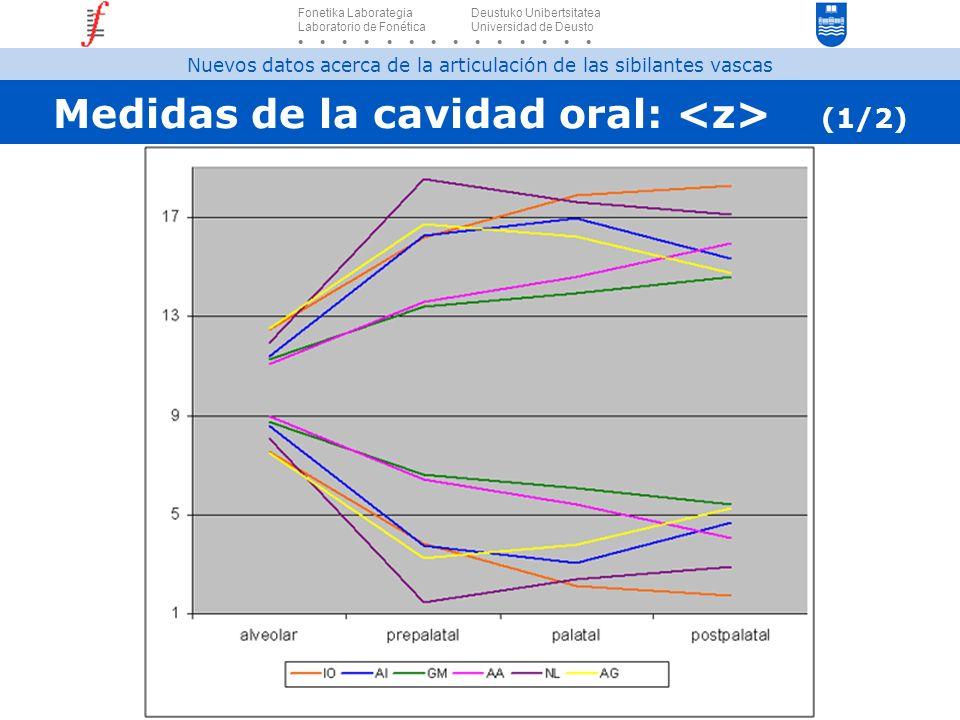 Medidas de la cavidad oral: (1/2) Fonetika Laborategia Deustuko Unibertsitatea Laboratorio de Fonética Universidad de Deusto Nuevos datos acerca de la