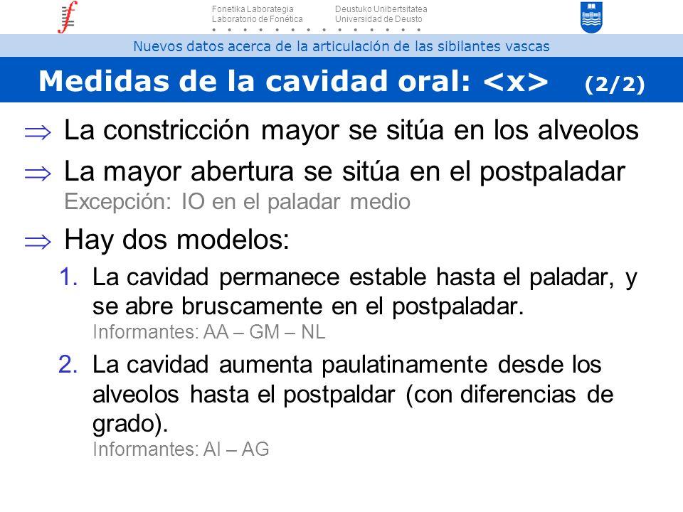 Medidas de la cavidad oral: (2/2) La constricción mayor se sitúa en los alveolos La mayor abertura se sitúa en el postpaladar Excepción: IO en el pala