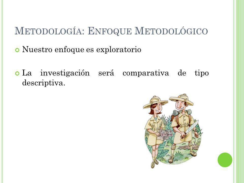 M ETODOLOGÍA : E NFOQUE M ETODOLÓGICO Nuestro enfoque es exploratorio La investigación será comparativa de tipo descriptiva.