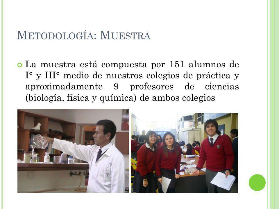 M ETODOLOGÍA : M UESTRA La muestra está compuesta por 151 alumnos de I° y III° medio de nuestros colegios de práctica y aproximadamente 9 profesores de ciencias (biología, física y química) de ambos colegios