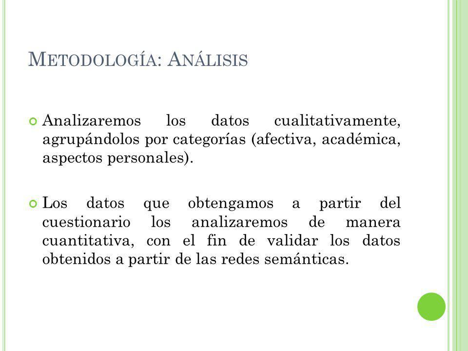 M ETODOLOGÍA : A NÁLISIS Analizaremos los datos cualitativamente, agrupándolos por categorías (afectiva, académica, aspectos personales).