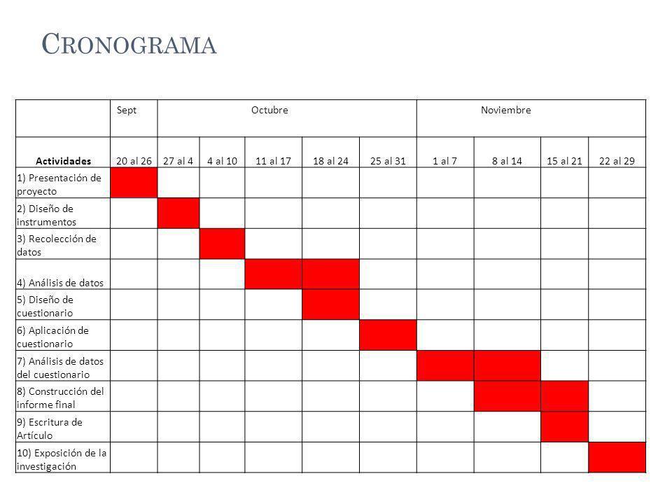 C RONOGRAMA SeptOctubreNoviembre Actividades20 al 2627 al 44 al 1011 al 1718 al 2425 al 311 al 78 al 1415 al 2122 al 29 1) Presentación de proyecto 2) Diseño de instrumentos 3) Recolección de datos 4) Análisis de datos 5) Diseño de cuestionario 6) Aplicación de cuestionario 7) Análisis de datos del cuestionario 8) Construcción del informe final 9) Escritura de Artículo 10) Exposición de la investigación