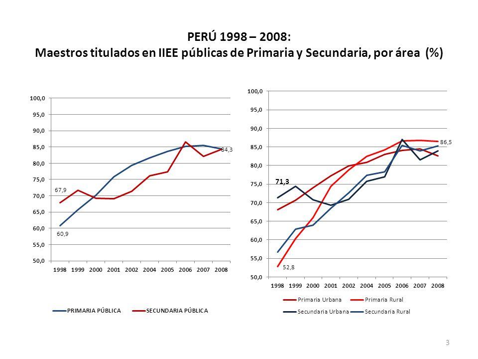 PERÚ 1998 – 2008: Maestros titulados en IIEE públicas de Primaria y Secundaria, por área (%) 3
