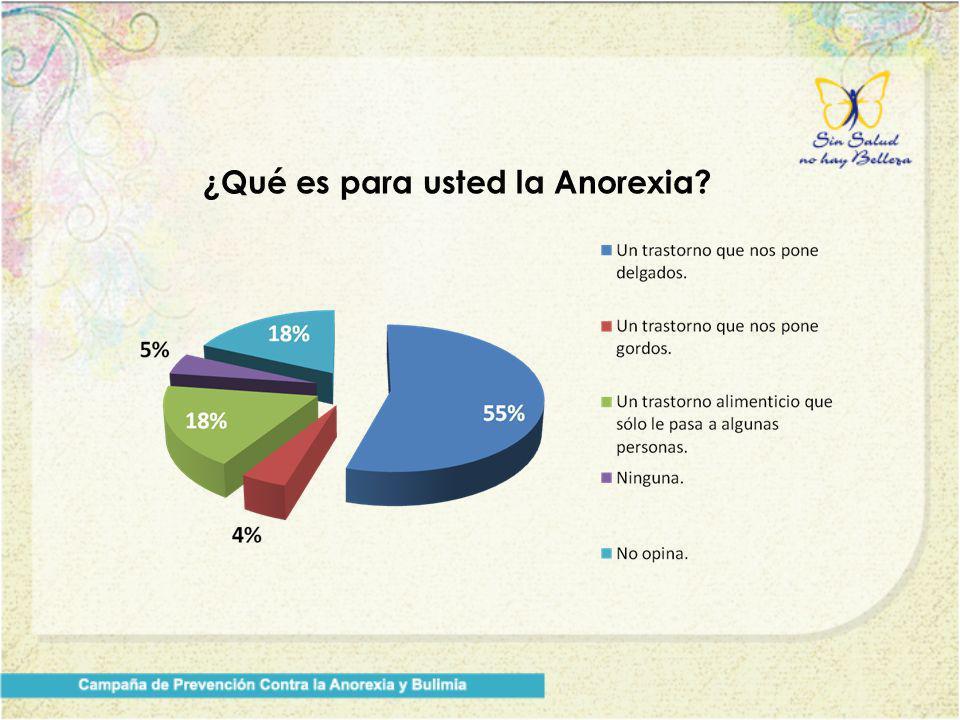 ¿Qué es para usted la Anorexia?