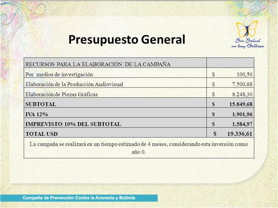Presupuesto General RECURSOS PARA LA ELABORACIÓN DE LA CAMPAÑA Por medios de investigación$ 100,50 Elaboración de la Producción Audiovisual$ 7.500,88 Elaboración de Piezas Gráficas$ 8.248,30 SUBTOTAL$ 15.849,68 IVA 12%$ 1.901,96 IMPREVISTO 10% DEL SUBTOTAL$ 1.584,97 TOTAL USD $ 19.336,61 La campaña se realizará en un tiempo estimado de 4 meses, considerando esta inversión como año 0.