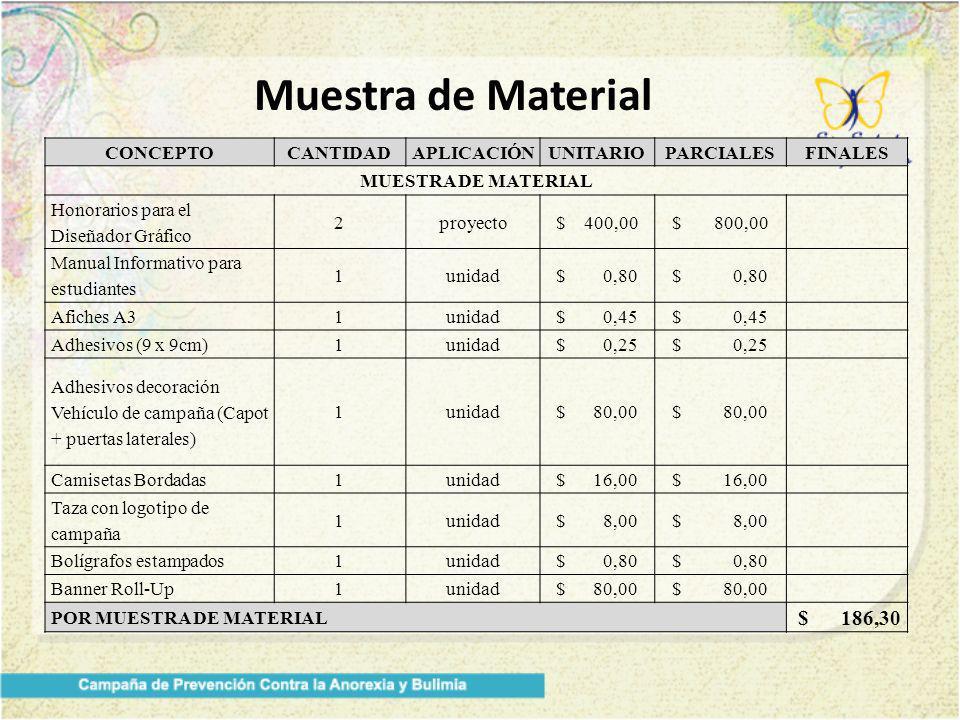 Muestra de Material CONCEPTOCANTIDADAPLICACIÓNUNITARIOPARCIALESFINALES MUESTRA DE MATERIAL Honorarios para el Diseñador Gráfico 2proyecto$ 400,00$ 800