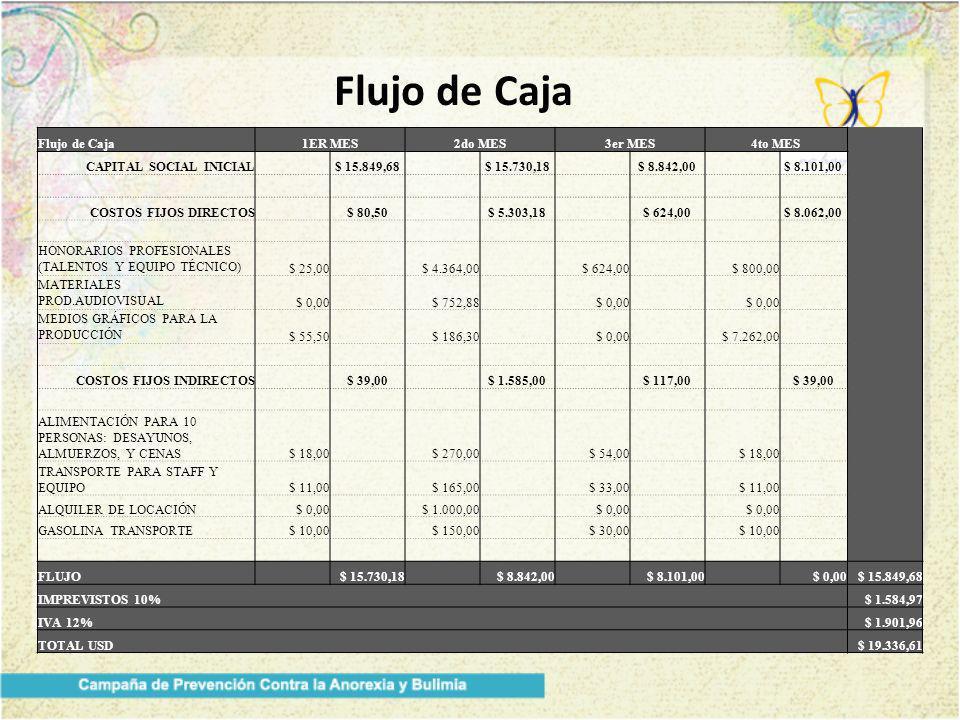 Flujo de Caja 1ER MES2do MES3er MES4to MES CAPITAL SOCIAL INICIAL $ 15.849,68 $ 15.730,18 $ 8.842,00 $ 8.101,00 COSTOS FIJOS DIRECTOS $ 80,50 $ 5.303,18 $ 624,00 $ 8.062,00 HONORARIOS PROFESIONALES (TALENTOS Y EQUIPO TÉCNICO) $ 25,00 $ 4.364,00 $ 624,00 $ 800,00 MATERIALES PROD.AUDIOVISUAL $ 0,00 $ 752,88 $ 0,00 MEDIOS GRÁFICOS PARA LA PRODUCCIÓN $ 55,50 $ 186,30 $ 0,00 $ 7.262,00 COSTOS FIJOS INDIRECTOS $ 39,00 $ 1.585,00 $ 117,00 $ 39,00 ALIMENTACIÓN PARA 10 PERSONAS: DESAYUNOS, ALMUERZOS, Y CENAS$ 18,00 $ 270,00 $ 54,00 $ 18,00 TRANSPORTE PARA STAFF Y EQUIPO$ 11,00 $ 165,00 $ 33,00 $ 11,00 ALQUILER DE LOCACIÓN$ 0,00 $ 1.000,00 $ 0,00 GASOLINA TRANSPORTE$ 10,00 $ 150,00 $ 30,00 $ 10,00 FLUJO $ 15.730,18 $ 8.842,00 $ 8.101,00 $ 0,00$ 15.849,68 IMPREVISTOS 10%$ 1.584,97 IVA 12%$ 1.901,96 TOTAL USD$ 19.336,61
