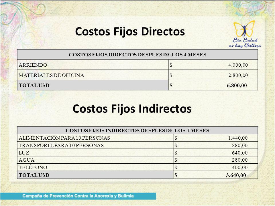 Costos Fijos Directos Costos Fijos Indirectos COSTOS FIJOS DIRECTOS DESPUES DE LOS 4 MESES ARRIENDO$ 4.000,00 MATERIALES DE OFICINA$ 2.800,00 TOTAL USD $ 6.800,00 COSTOS FIJOS INDIRECTOS DESPUES DE LOS 4 MESES ALIMENTACIÓN PARA 10 PERSONAS$ 1.440,00 TRANSPORTE PARA 10 PERSONAS$ 880,00 LUZ$ 640,00 AGUA$ 280,00 TELÉFONO$ 400,00 TOTAL USD $ 3.640,00