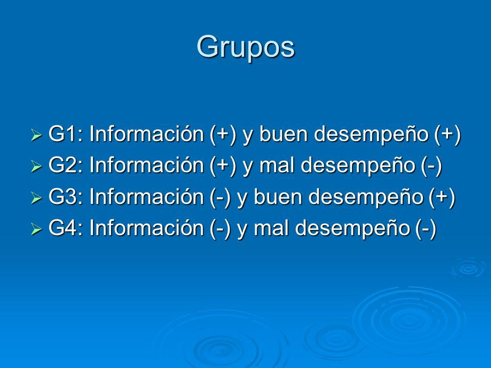 Grupos G1: Información (+) y buen desempeño (+) G1: Información (+) y buen desempeño (+) G2: Información (+) y mal desempeño (-) G2: Información (+) y