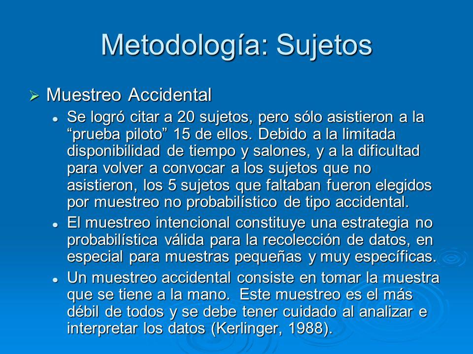 Metodología: Sujetos Muestreo Accidental Muestreo Accidental Se logró citar a 20 sujetos, pero sólo asistieron a la prueba piloto 15 de ellos. Debido