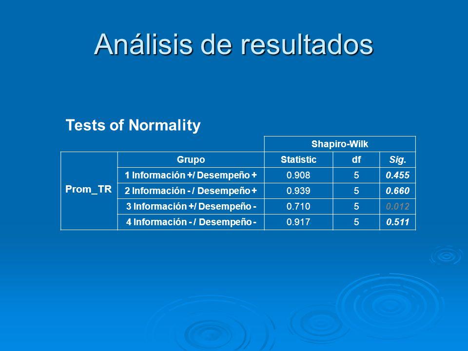 Tests of Normality Shapiro-Wilk Prom_TR GrupoStatisticdfSig. 1 Información +/ Desempeño +0.90850.455 2 Información - / Desempeño +0.93950.660 3 Inform