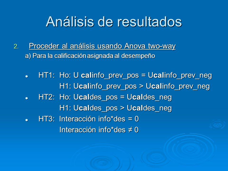 2. Proceder al análisis usando Anova two-way a) Para la calificación asignada al desempeño HT1: Ho: U calinfo_prev_pos = Ucalinfo_prev_neg HT1: Ho: U
