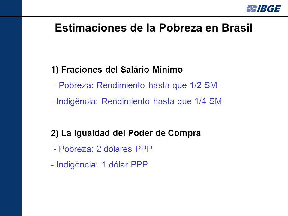 Estimaticiones de la Pobreza en Brasil Ventajas e Desventajas Salario Mínimo Ventajas: - Fácil comprensión - Presenta el respaldo legal - Utilizado en las políticas sociales Desvantajas: -Valor de salario mínimo es resultado de las decisiones políticas - Un aumento de salario mínimo provoca un aumento automático del incidência de la pobreza