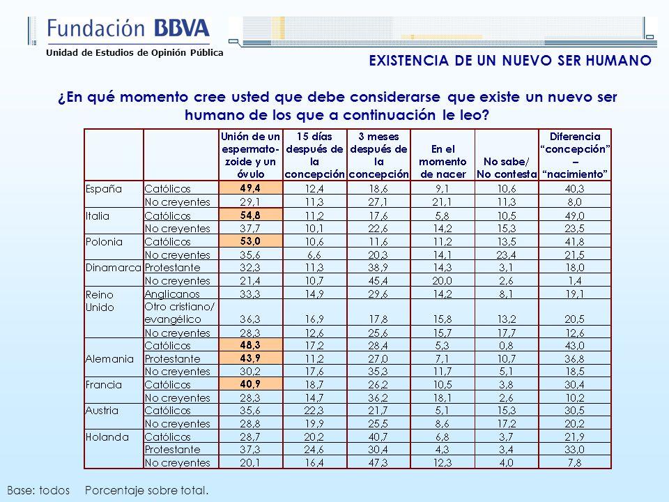 Unidad de Estudios de Opinión Pública Base: todos Porcentaje sobre total.