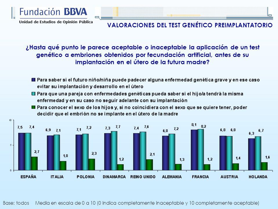 Unidad de Estudios de Opinión Pública ¿Hasta qué punto le parece aceptable o inaceptable la aplicación de un test genético a embriones obtenidos por f