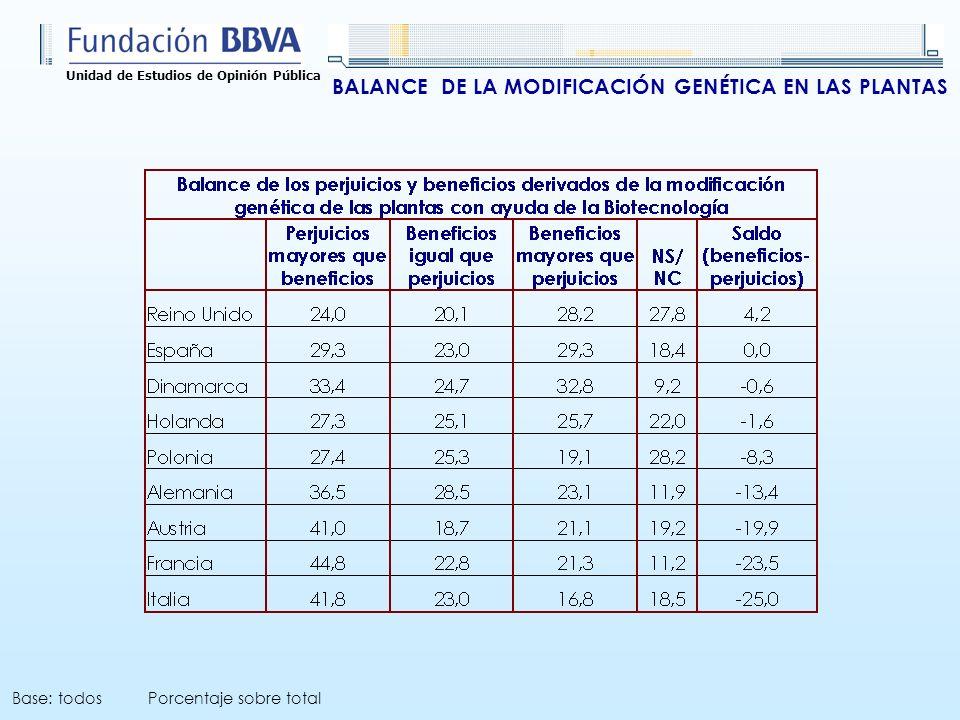 Unidad de Estudios de Opinión Pública BALANCE DE LA MODIFICACIÓN GENÉTICA EN LAS PLANTAS Base: todos Porcentaje sobre total