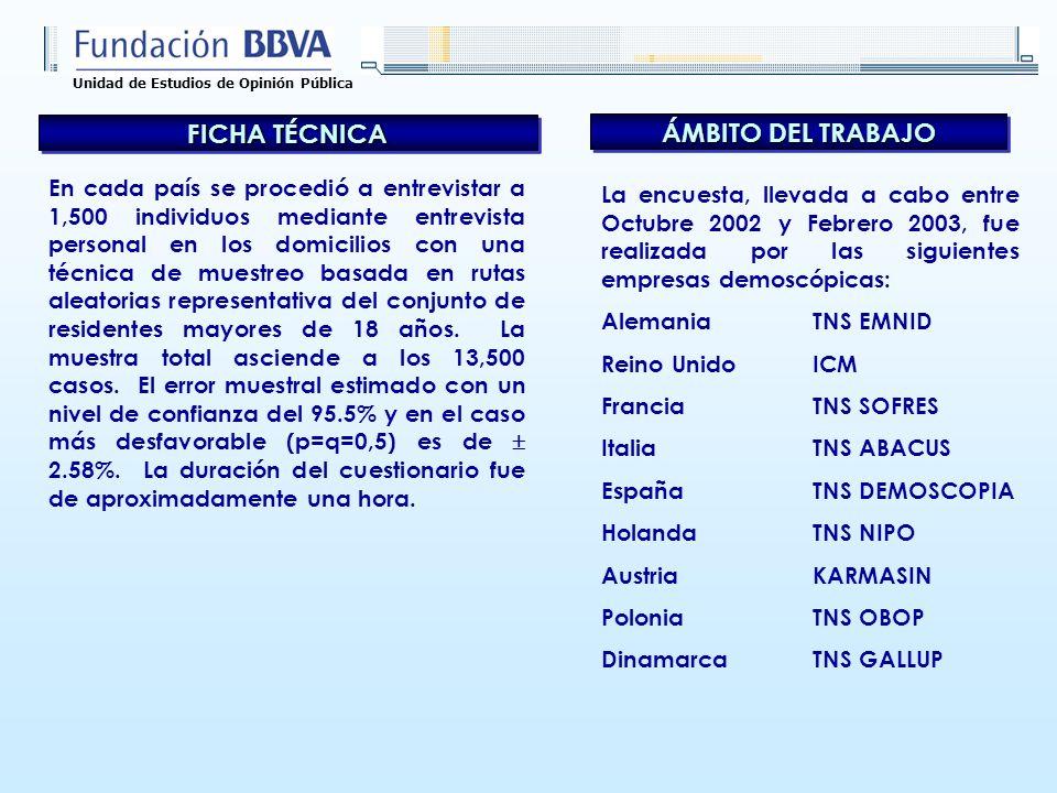 Unidad de Estudios de Opinión Pública ÁMBITO DEL TRABAJO La encuesta, llevada a cabo entre Octubre 2002 y Febrero 2003, fue realizada por las siguient
