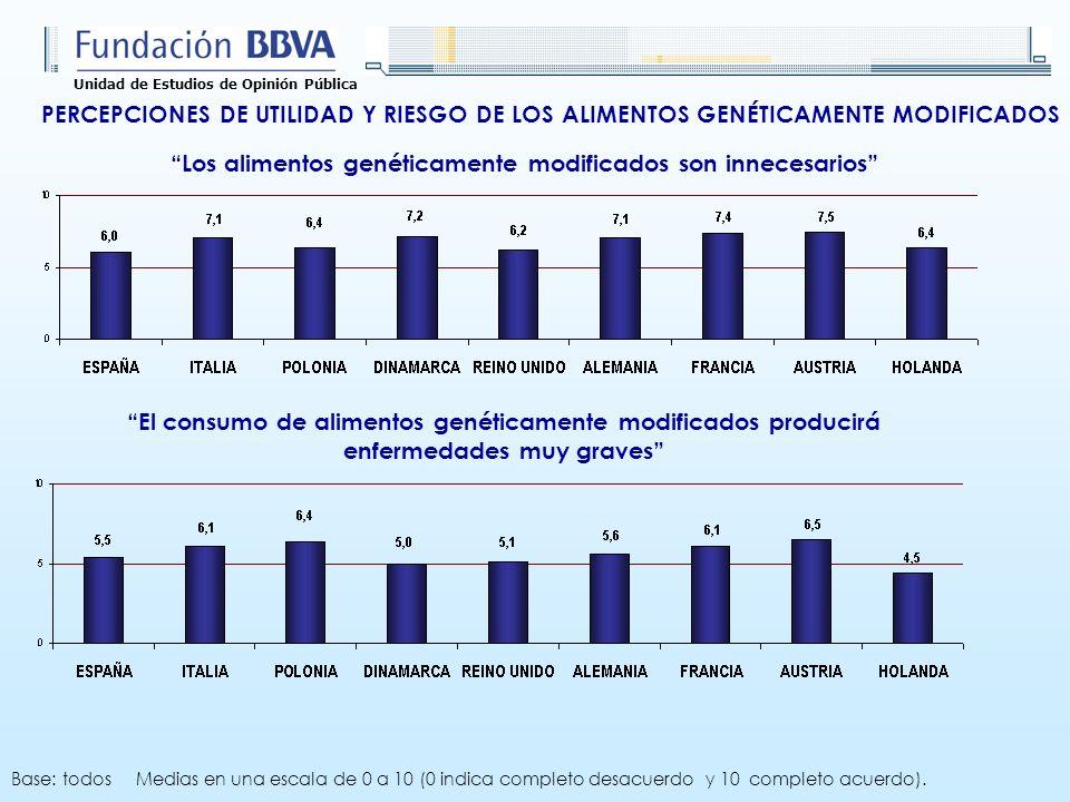 Unidad de Estudios de Opinión Pública PERCEPCIONES DE UTILIDAD Y RIESGO DE LOS ALIMENTOS GENÉTICAMENTE MODIFICADOS El consumo de alimentos genéticamen