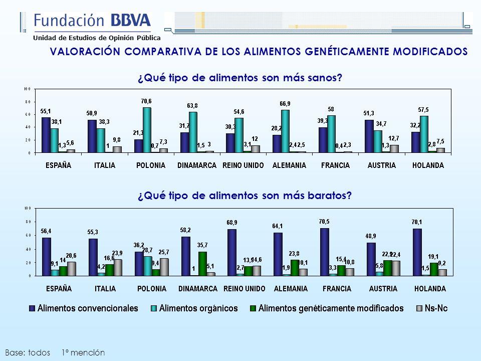Unidad de Estudios de Opinión Pública VALORACIÓN COMPARATIVA DE LOS ALIMENTOS GENÉTICAMENTE MODIFICADOS ¿Qué tipo de alimentos son más sanos.