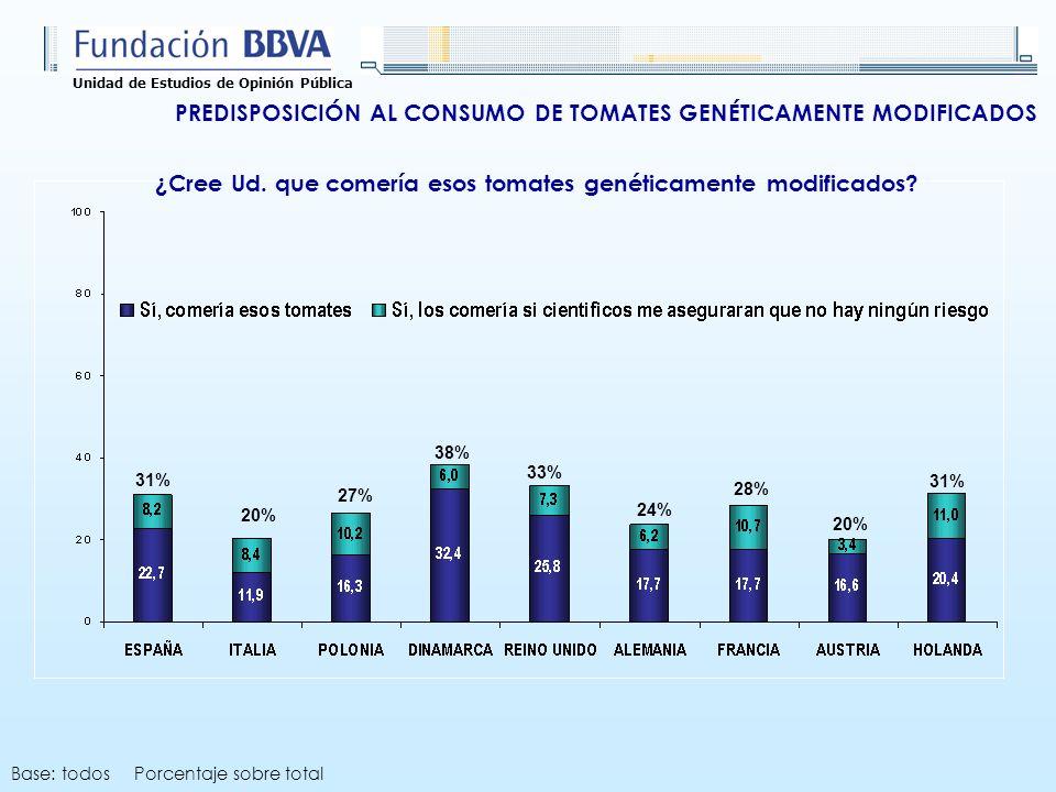 Unidad de Estudios de Opinión Pública ¿Cree Ud. que comería esos tomates genéticamente modificados? 31% 27% 38% 33% 24% 28% 20% 31% 20% Base: todos Po