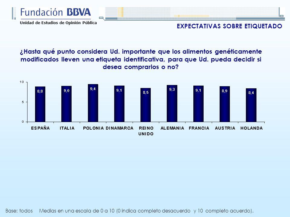 Unidad de Estudios de Opinión Pública ¿Hasta qué punto considera Ud.