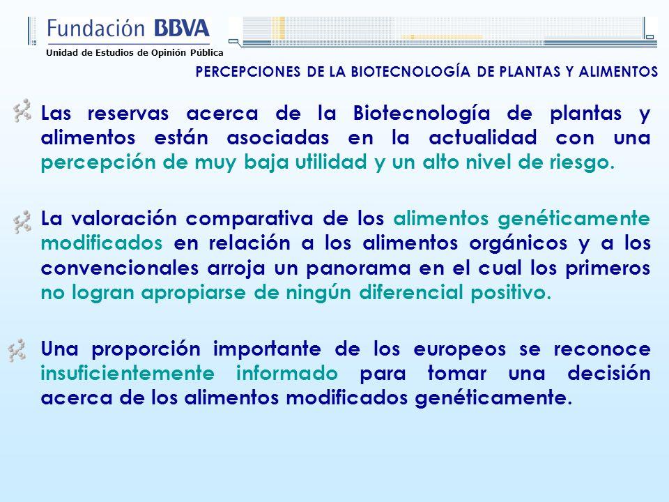 Unidad de Estudios de Opinión Pública Las reservas acerca de la Biotecnología de plantas y alimentos están asociadas en la actualidad con una percepción de muy baja utilidad y un alto nivel de riesgo.