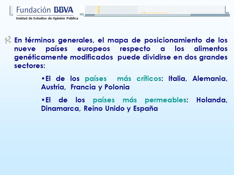 Unidad de Estudios de Opinión Pública En términos generales, el mapa de posicionamiento de los nueve países europeos respecto a los alimentos genética