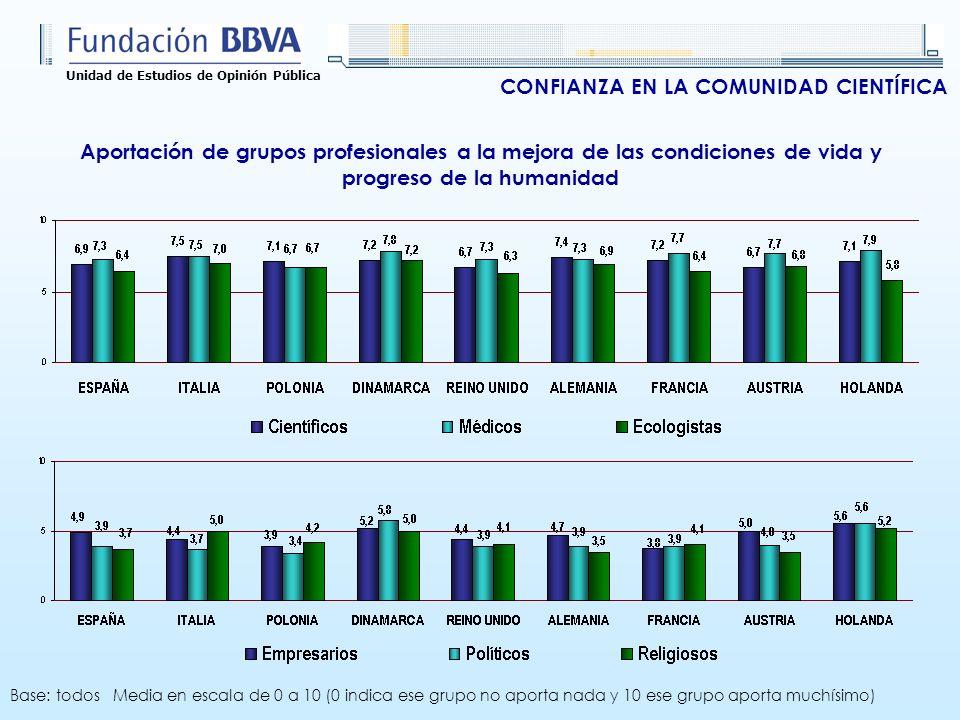 Unidad de Estudios de Opinión Pública CONFIANZA EN LA COMUNIDAD CIENTÍFICA Aportación de grupos profesionales a la mejora de las condiciones de vida y
