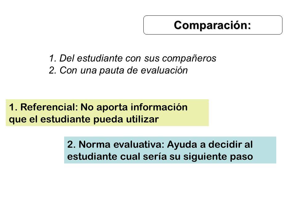 Comparación: 1. Del estudiante con sus compañeros 2. Con una pauta de evaluación 1. Referencial: No aporta información que el estudiante pueda utiliza
