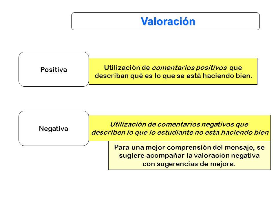 Valoración Positiva Utilización de comentarios positivos que describan qué es lo que se está haciendo bien. Negativa Utilización de comentarios negati
