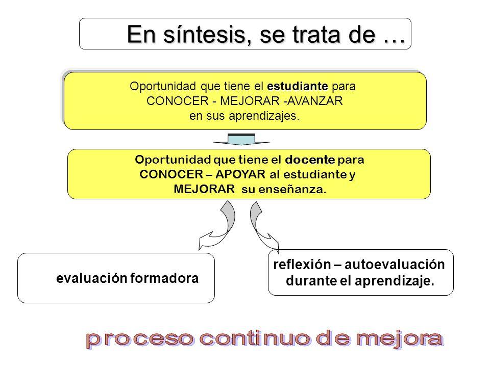 En síntesis, se trata de … En síntesis, se trata de … estudiante Oportunidad que tiene el estudiante para CONOCER - MEJORAR -AVANZAR en sus aprendizaj