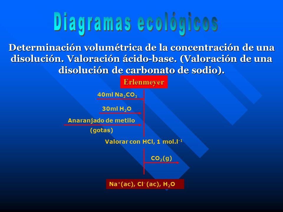 Determinación volumétrica de la concentración de una disolución. Valoración ácido-base. (Valoración de una disolución de carbonato de sodio). 40ml Na
