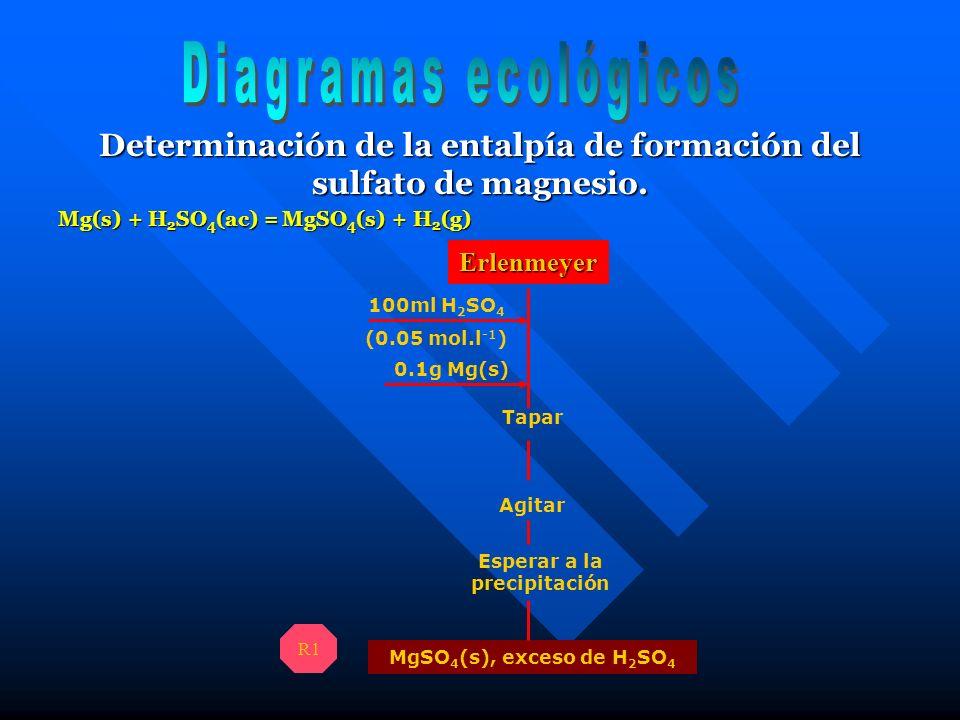 Determinación de la entalpía de formación del sulfato de magnesio. 100ml H 2 SO 4 (0.05 mol.l -1 ) 0.1g Mg(s) Esperar a la precipitación Tapar Agitar