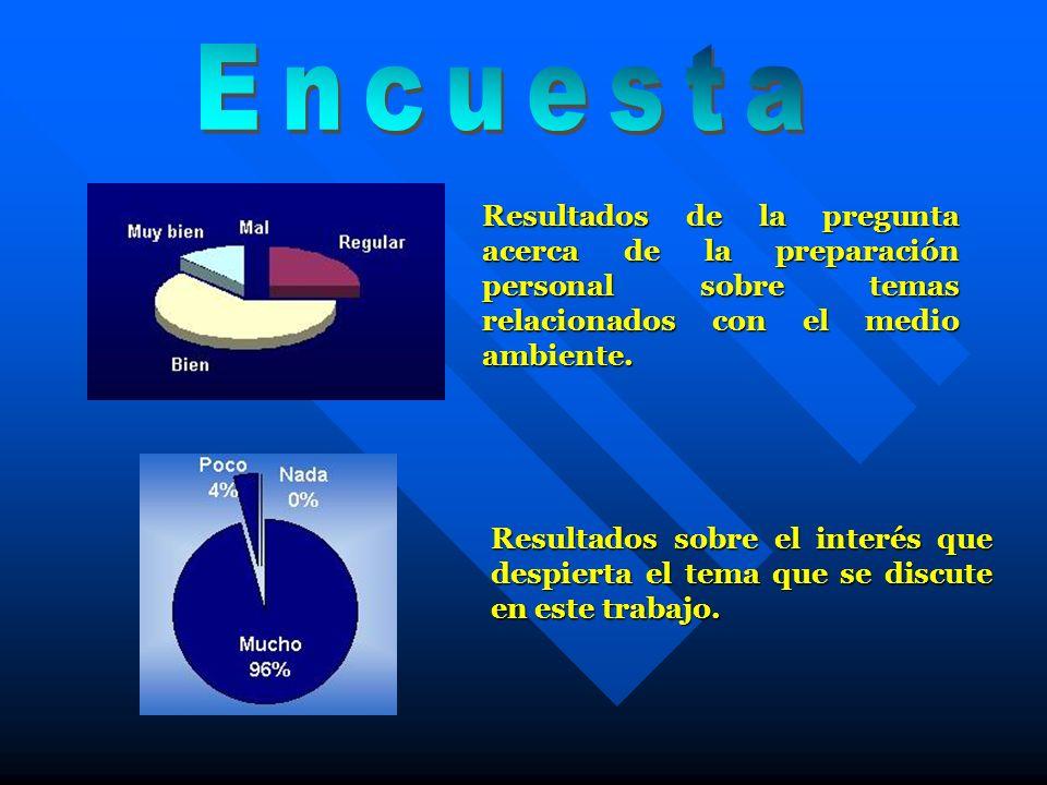 Resultados de la pregunta acerca de la preparación personal sobre temas relacionados con el medio ambiente. Resultados sobre el interés que despierta
