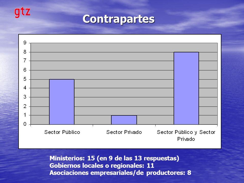 Contrapartes Ministerios: 15 (en 9 de las 13 respuestas) Gobiernos locales o regionales: 11 Asociaciones empresariales/de productores: 8