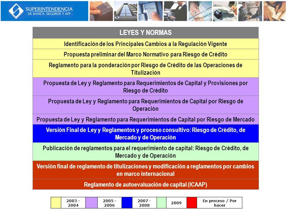 LEYES Y NORMAS Identificación de los Principales Cambios a la Regulación Vigente Propuesta preliminar del Marco Normativo para Riesgo de Crédito Regla