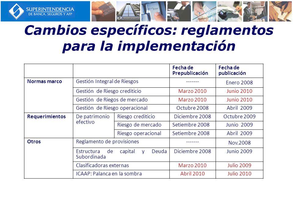 Cambios específicos: reglamentos para la implementación Fecha de Prepublicación Fecha de publicación Normas marcoGestión Integral de Riesgos------- En