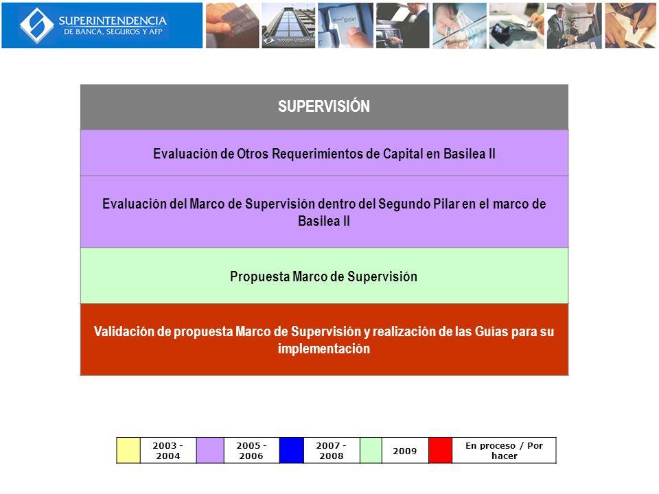 SUPERVISIÓN Evaluación de Otros Requerimientos de Capital en Basilea II Evaluación del Marco de Supervisión dentro del Segundo Pilar en el marco de Ba