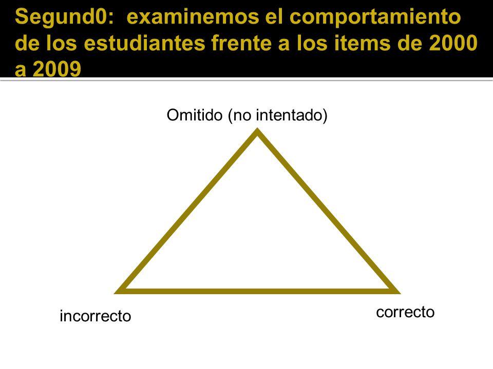 Segund0: examinemos el comportamiento de los estudiantes frente a los items de 2000 a 2009 Omitido (no intentado) incorrecto correcto
