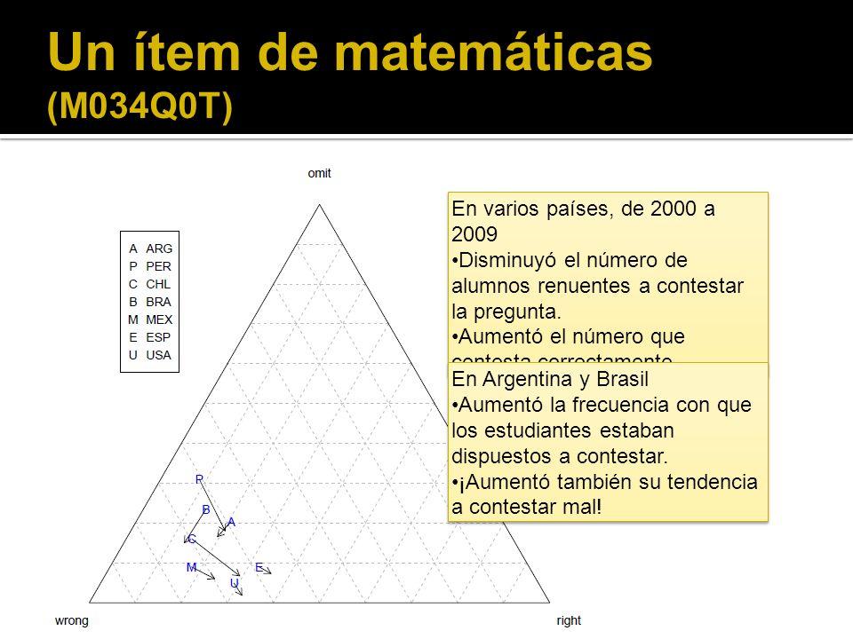 Un ítem de matemáticas (M034Q0T) En varios países, de 2000 a 2009 Disminuyó el número de alumnos renuentes a contestar la pregunta.