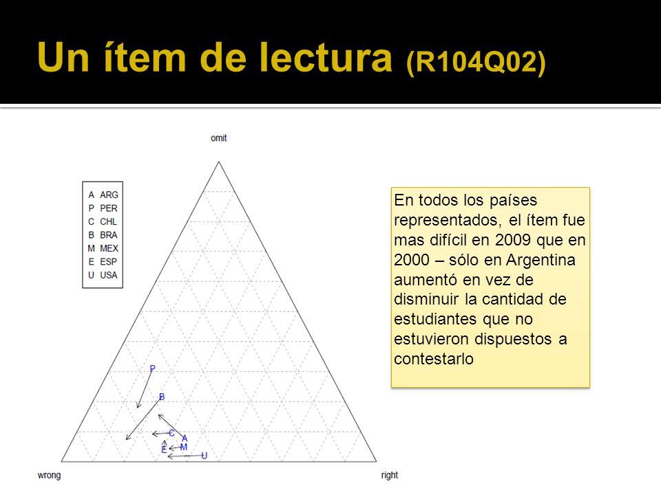 Un ítem de lectura (R104Q02) En todos los países representados, el ítem fue mas difícil en 2009 que en 2000 – sólo en Argentina aumentó en vez de disminuir la cantidad de estudiantes que no estuvieron dispuestos a contestarlo