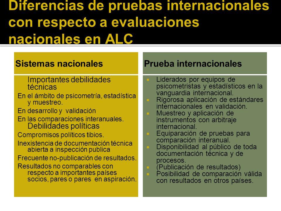 Diferencias de pruebas internacionales con respecto a evaluaciones nacionales en ALC Sistemas nacionales Importantes debilidades técnicas En el ámbito de psicometría, estadística y muestreo.