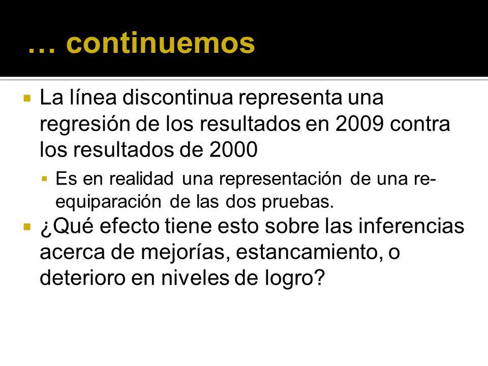 … continuemos La línea discontinua representa una regresión de los resultados en 2009 contra los resultados de 2000 Es en realidad una representación de una re- equiparación de las dos pruebas.