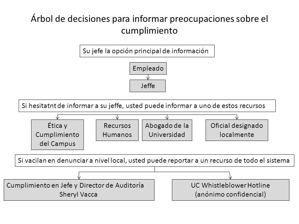 Árbol de decisiones para informar preocupaciones sobre el cumplimiento Su jefe la opción principal de información Si hesitatnt de informar a su jeffe,