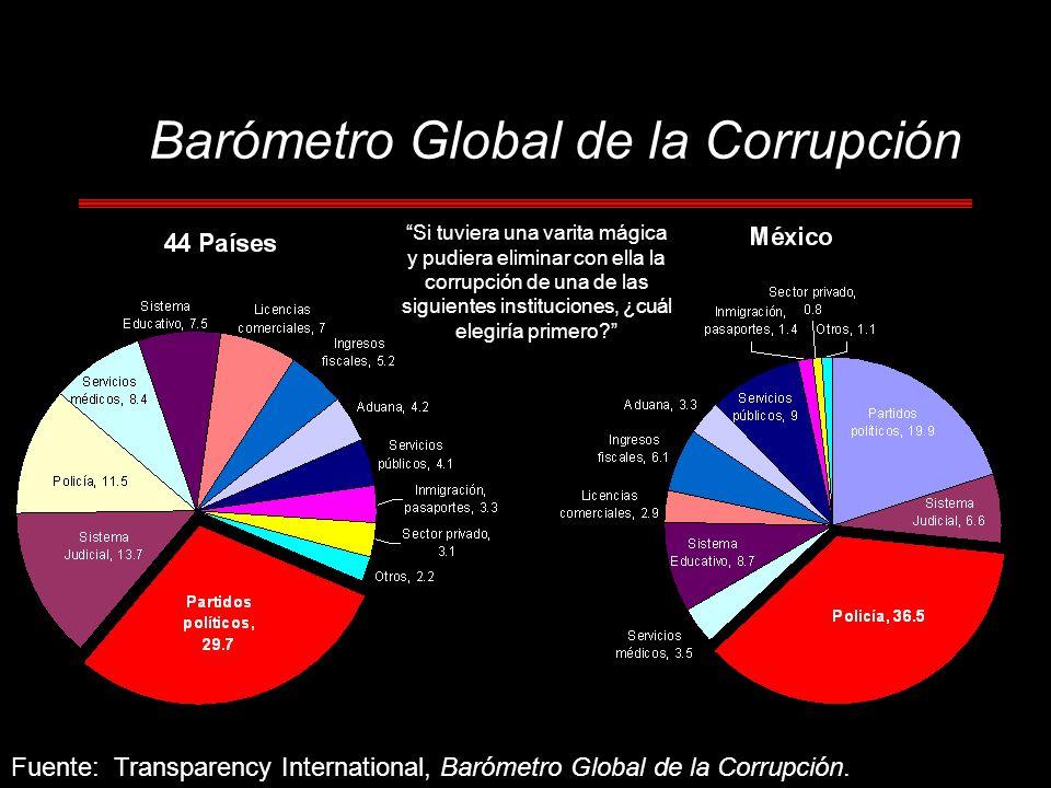 Barómetro Global de la Corrupción Fuente: Transparency International, Barómetro Global de la Corrupción. Si tuviera una varita mágica y pudiera elimin