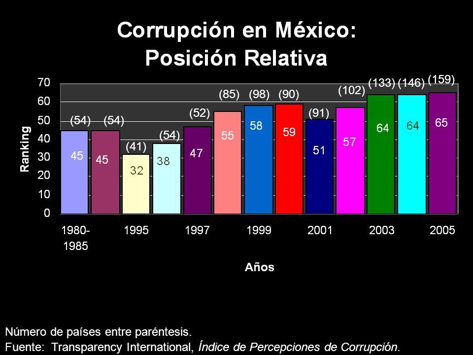 El Problema en Cifras Número de países entre paréntesis. Fuente: Transparency International, Índice de Percepciones de Corrupción. (54) (41) (52) (85)