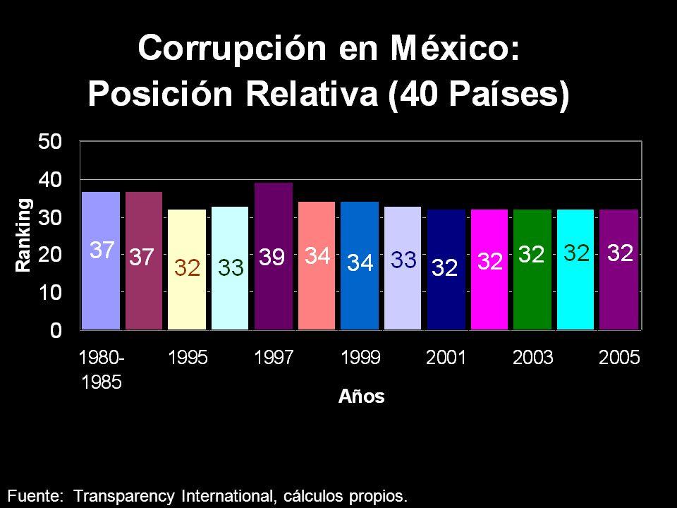 El Problema en Cifras Fuente: Transparency International, cálculos propios.