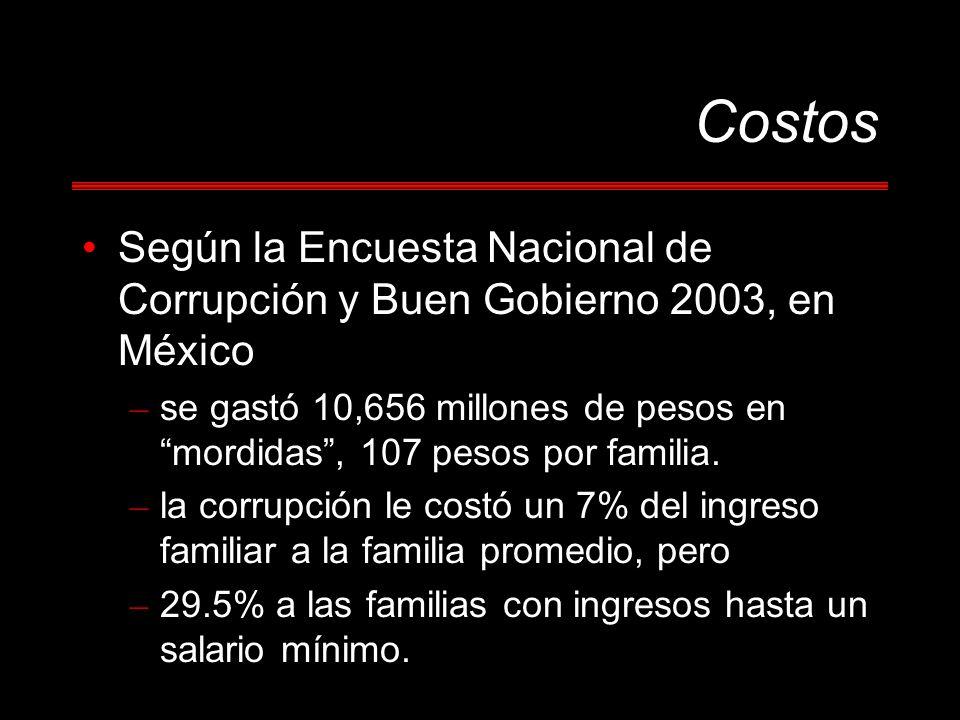 Costos Según la Encuesta Nacional de Corrupción y Buen Gobierno 2003, en México – se gastó 10,656 millones de pesos en mordidas, 107 pesos por familia