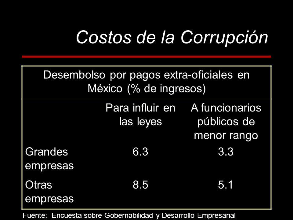 Costos de la Corrupción Desembolso por pagos extra-oficiales en México (% de ingresos) Para influir en las leyes A funcionarios públicos de menor rango Grandes empresas 6.33.3 Otras empresas 8.55.1 Fuente: Encuesta sobre Gobernabilidad y Desarrollo Empresarial